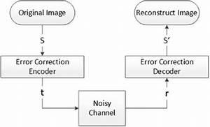 Block Diagram Of Error Correction System