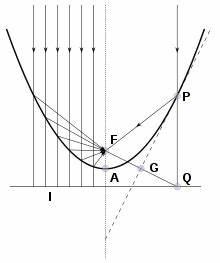 Parabel Steigung Berechnen : parabolspiegel wikipedia ~ Themetempest.com Abrechnung