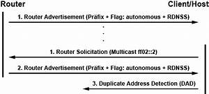 Ipv6 Adresse Berechnen : slaac stateless address autoconfiguration ipv6 ~ Themetempest.com Abrechnung