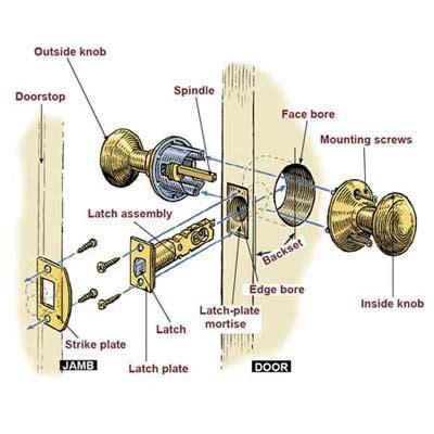 parts of a door knob lock how to open a door that has the insides of a door