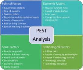 Best 25 Pest Analysis Definition Ideas On Pinterest