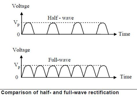full wave rectification  ac  dc