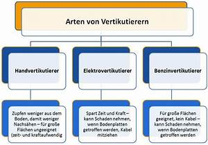 Vertikutieren Wann Am Besten : rasen richtig vertikutieren wie wann 6 geniale ~ A.2002-acura-tl-radio.info Haus und Dekorationen