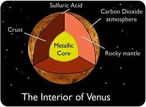 Venus Planet Diagram (page 2) - Pics about space