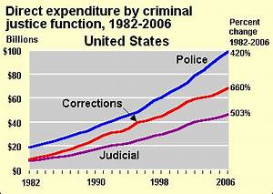 Federal Spending Chart 2011 Incarceration In The United States Wikipedia