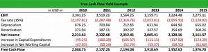 Free Cash Flow Berechnen : what is free cash flow yield definition meaning example ~ Themetempest.com Abrechnung