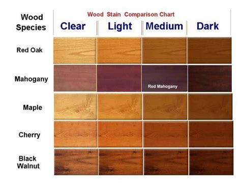 furniture stain colors wood stain chart make in 2019 wood stain