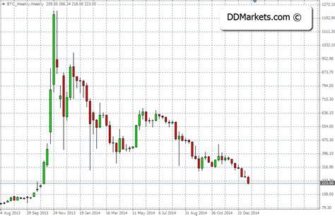 xmr chart gantt chart excel template