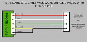 Otg Diagrams