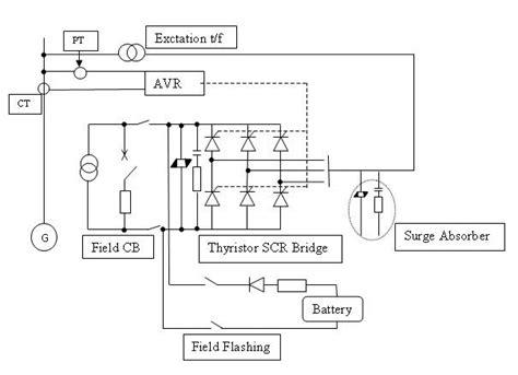 hydro power plants avr automatic voltage regulator