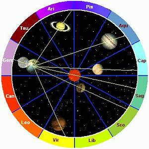 Planets in Astrology - Pics about space