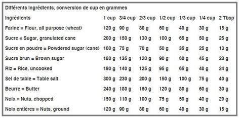 conversion cuisine gramme tasse conversion cuisine gramme tasse 28 images les cuillers