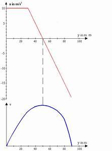 Freier Fall Geschwindigkeit Berechnen : freier fall senkrechter wurf leifi physik ~ Themetempest.com Abrechnung