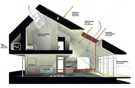 green home design plans ultra efficient home produces more energy than it