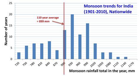 monsoon  south asia wikiwand
