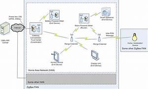 Example Of An Zigbee Smart Energy Network
