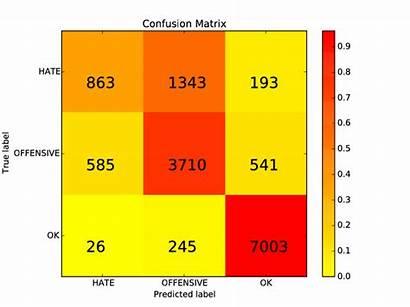 Matrix Confusion Heatmap Classes Result Represents Class