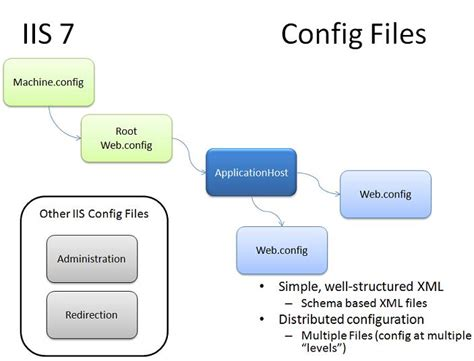 configuration system  iis   official microsoft
