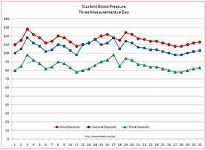 Blood Pressure Pulse Readings Chart Vital Signs Tracker Free Templates For Graphing Blood