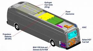 Orange County Orders 10 New Flyer Hydrogen Fuel Cell Buses