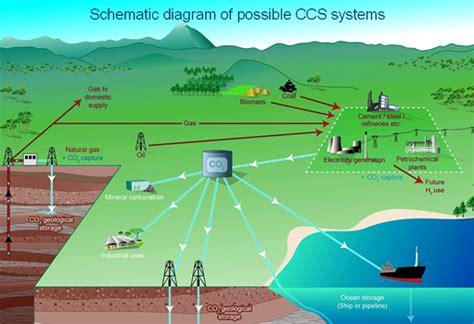 carbon capture  storage windows   universe
