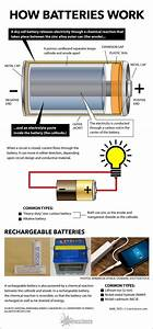 Inside Look At How Batteries Work By Karl Tate