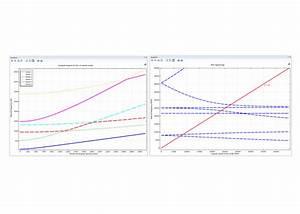 Rotordynamics Software For Predictive Analyses Of Rotating
