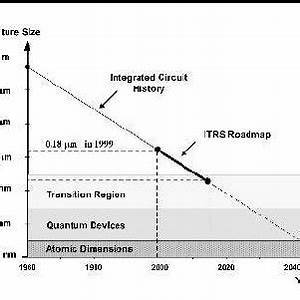 Evolution of transistor count of CPU/microprocessor and ...