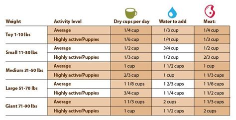 dog feeding chart pet care  pinterest dog feeding charts  dogs