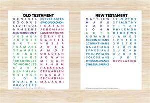 Printable New Testament Bible Book