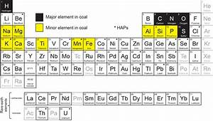 Major  Minor  And Trace Elements  Coal  Kentucky
