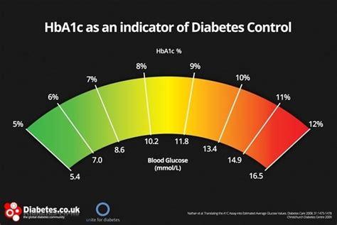 minimum ac result   diabetes