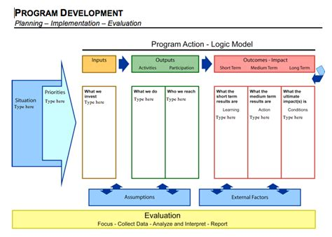 Evaluation Logic Model Template by Students In Joint School Cdc Course Bring Fresh To