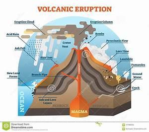 Volcanic Eruption Vector Illustration Scheme  Stock Vector