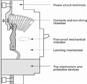 Main Parts Of A Circuit Breaker