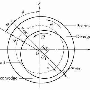 Journal Bearing Diagram : pdf nonlinear vibration induced by the water film whirl ~ A.2002-acura-tl-radio.info Haus und Dekorationen