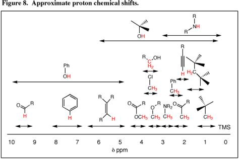 Proton Nmr Chemical Shifts by Figures