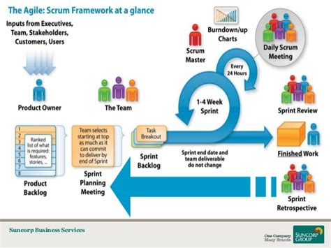 lean management system agile it service management