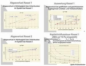 Differenzdruck Berechnen : konstanter zug f r sauberen abbrand ~ Themetempest.com Abrechnung