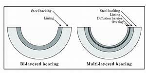 Journal Bearing Diagram : structure of engine journal bearing download scientific ~ A.2002-acura-tl-radio.info Haus und Dekorationen