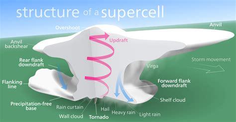 Simple Thunderstorm Diagram by User Kelvin13 Portfolio Wikimedia Commons