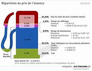 Prix Essence Sans Plomb 95 : prix de l 39 essence pr s de 65 de taxes ~ Maxctalentgroup.com Avis de Voitures