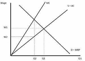 Advantages Of The Minimum Wage Rate Scheme  15 Advantages