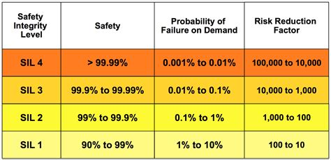 Safety Rating by Opiniones De Safety Integrity Level