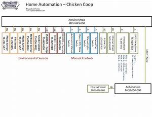Home Automation Chicken Coop
