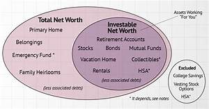 Net Worth Defined With Precision
