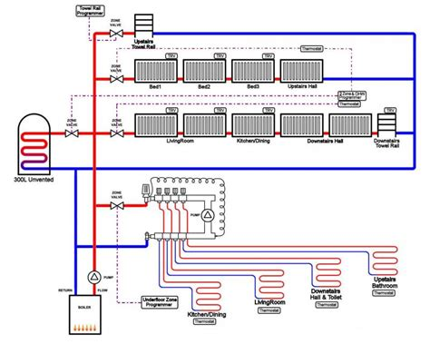your opinions on this heating diagram diynot forums