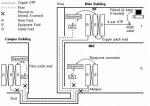 Structured Cabling Diagram