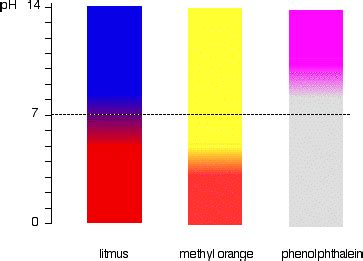 what color is phenolphthalein acid base indicators