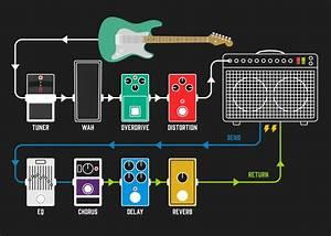 Should I Use A Guitar Amp Effects Loop